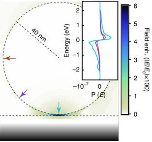 Hot carrier distributions localized to a plasmonic junction