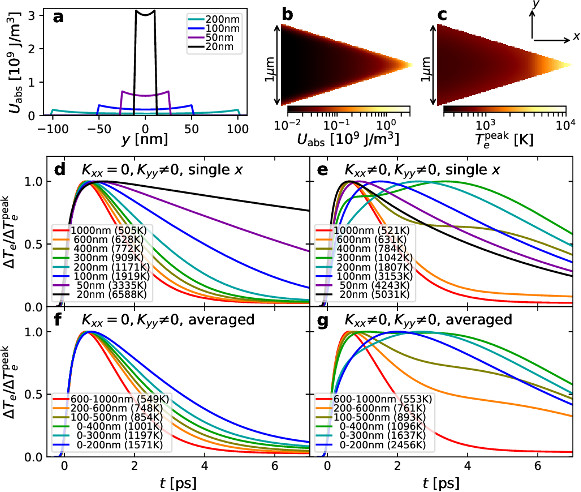 Increased electron rise time in plasmonic tapers